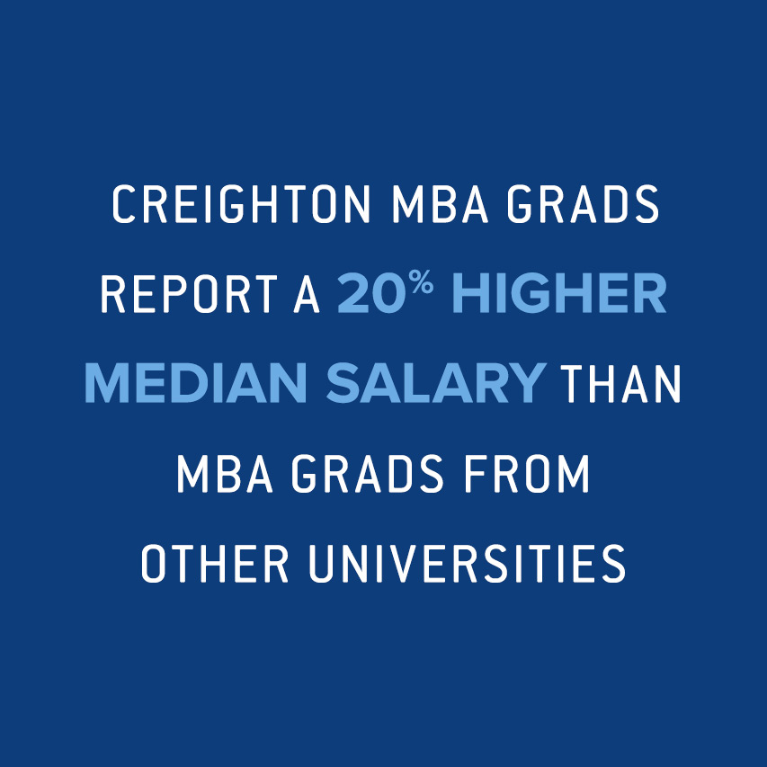 Creighton MBA grads report a 20% higher median salary than MBA grads from other universities