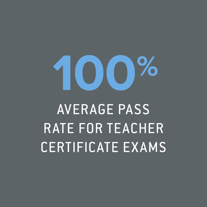 100% average pass rate for teacher certificate exams