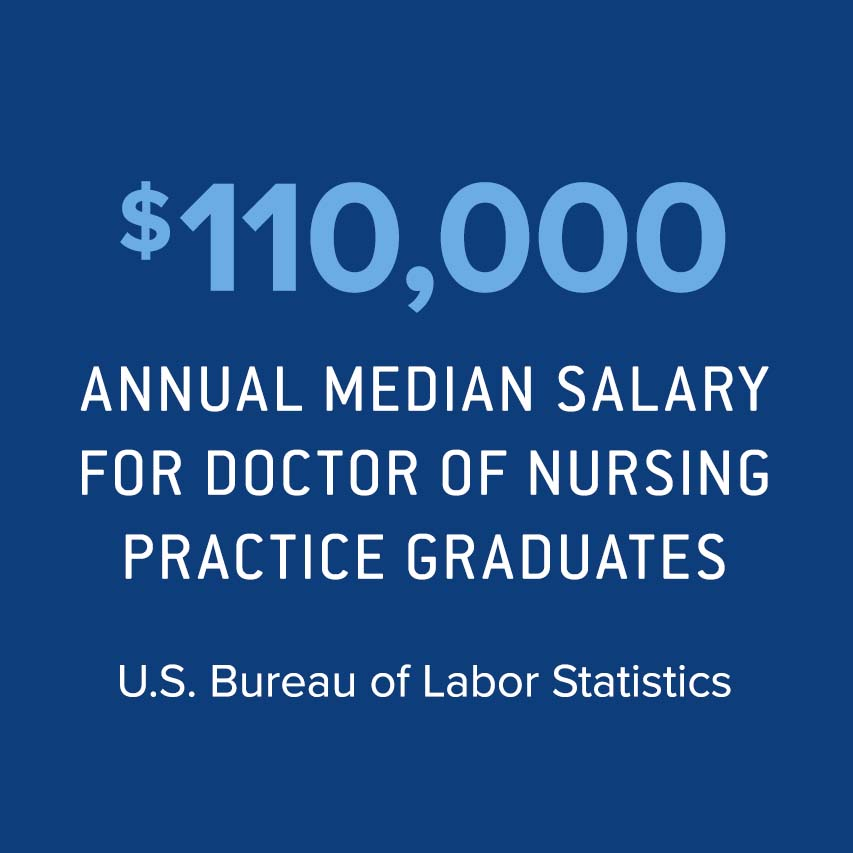 $110k annual median salary for Doctor of Nursing Practice grads, Bureau of Labor and Statistics