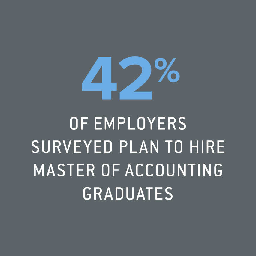 42% of employers surveyed plan to hire Master of Accounting graduates