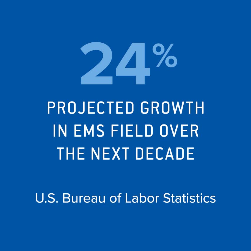 24%  projected job growth in EMS field over next decade