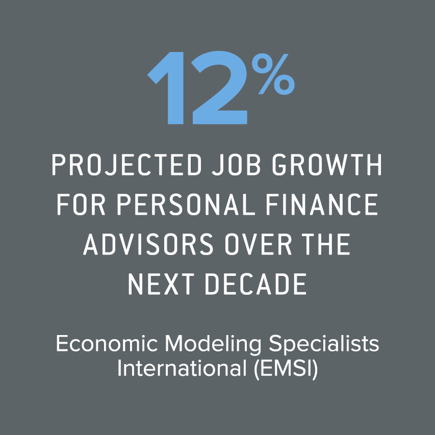 12% projected job growth for personal financial advisors over the next decade Source: Economic Modeling Specialists International (EMSI) – August 2017