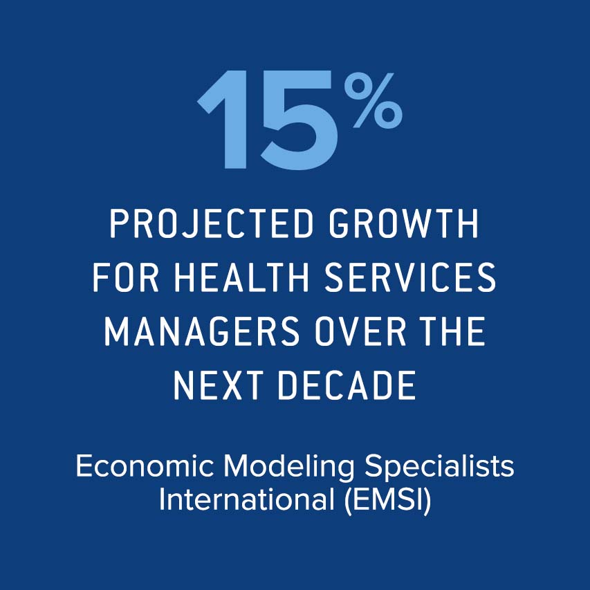 15% projected job growth for health services managers over the next decade