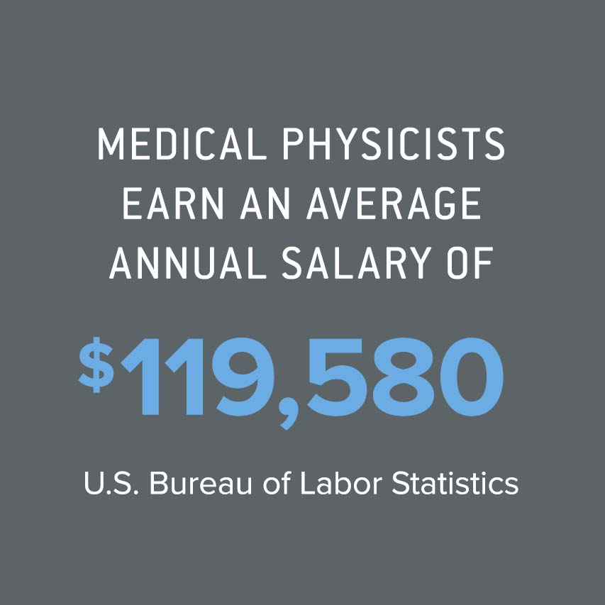 Medical physicists earn an average annual salary of $119,580  Bureau of Labor Statistics
