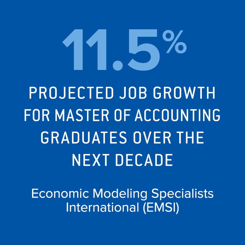 11.5% projected job growth for Master of Accounting grads over the next decade