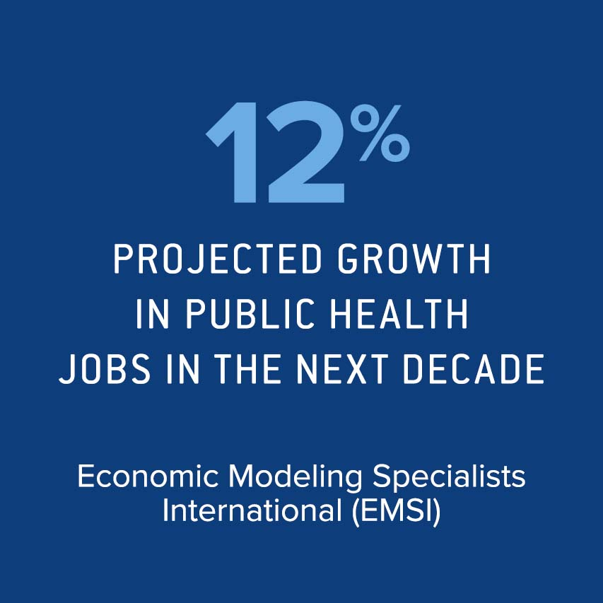 12% projected growth in public health jobs over the next decade