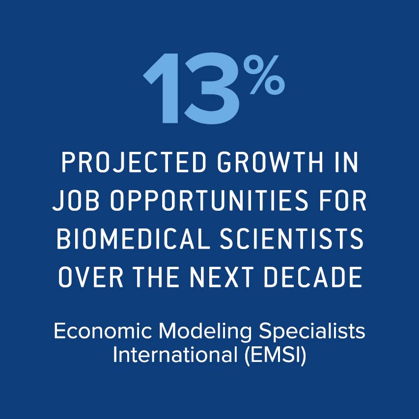 13% projected growth in job opportunities for biomedical scientists over the next decade. Economic Modeling Specialists International (EMSI)