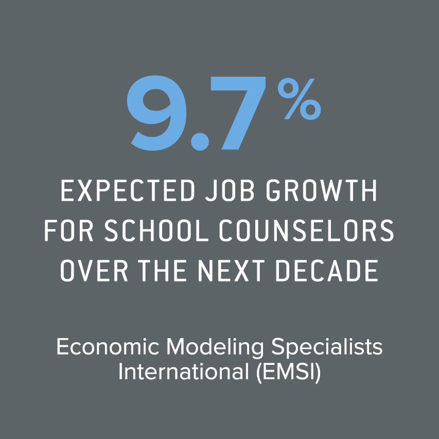9.7% expected job growth for school counselors over next decade